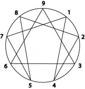 basic-enneagram-1-286x300